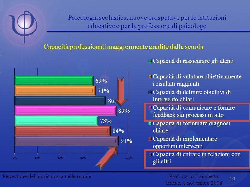 Capacità professionali maggiormente gradite dalla scuola