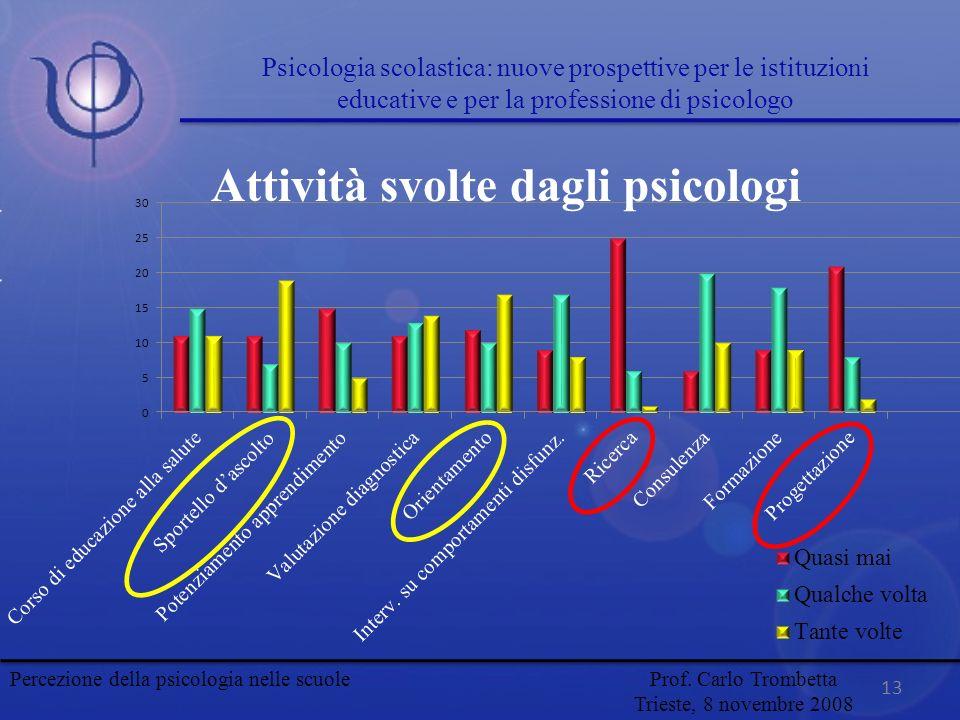 Attività svolte dagli psicologi