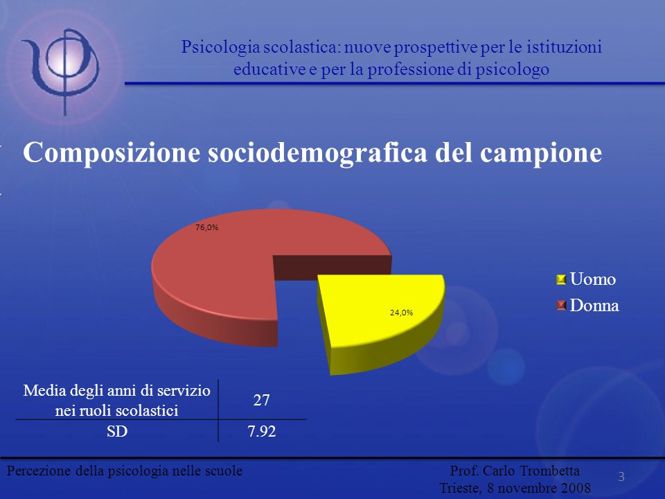 Composizione sociodemografica del campione