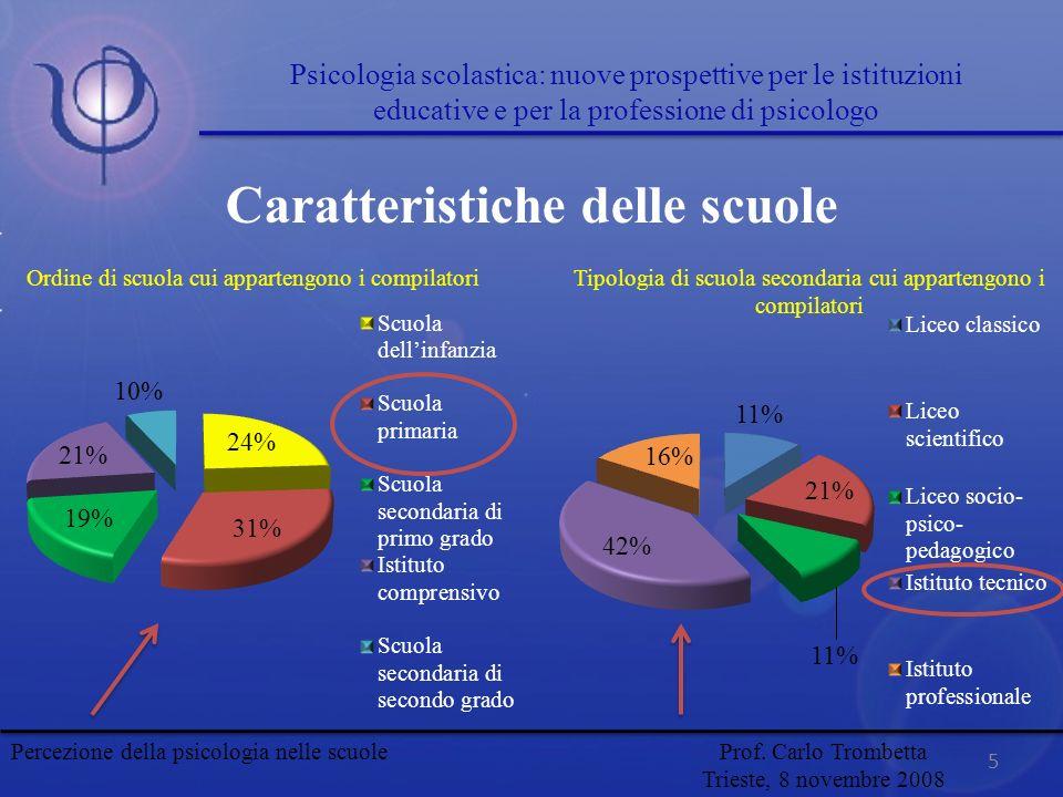 Caratteristiche delle scuole