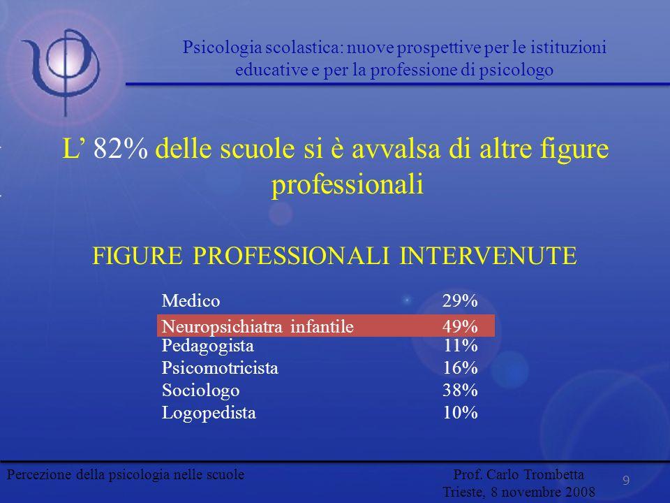 L' 82% delle scuole si è avvalsa di altre figure professionali