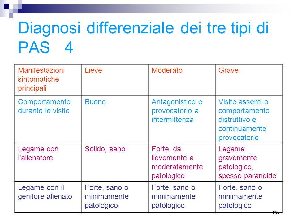 Diagnosi differenziale dei tre tipi di PAS 4