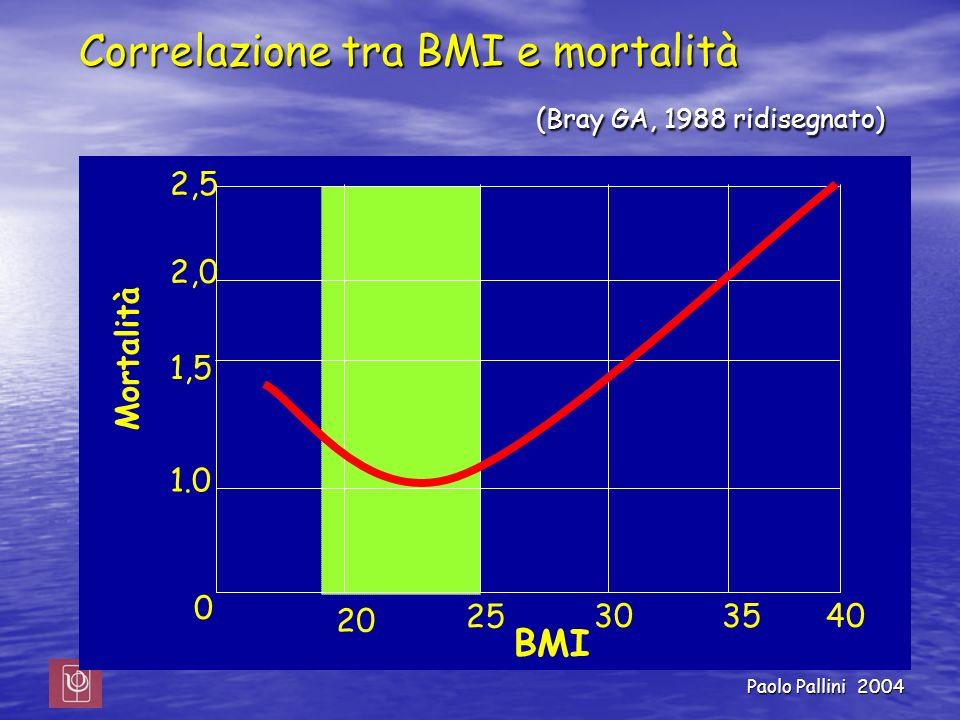 Correlazione tra BMI e mortalità (Bray GA, 1988 ridisegnato)