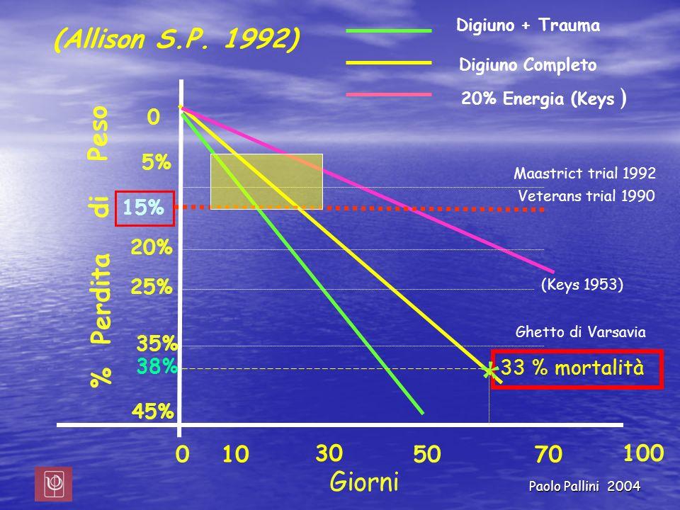 * (Allison S.P. 1992) % Perdita di Peso Giorni Digiuno + Trauma