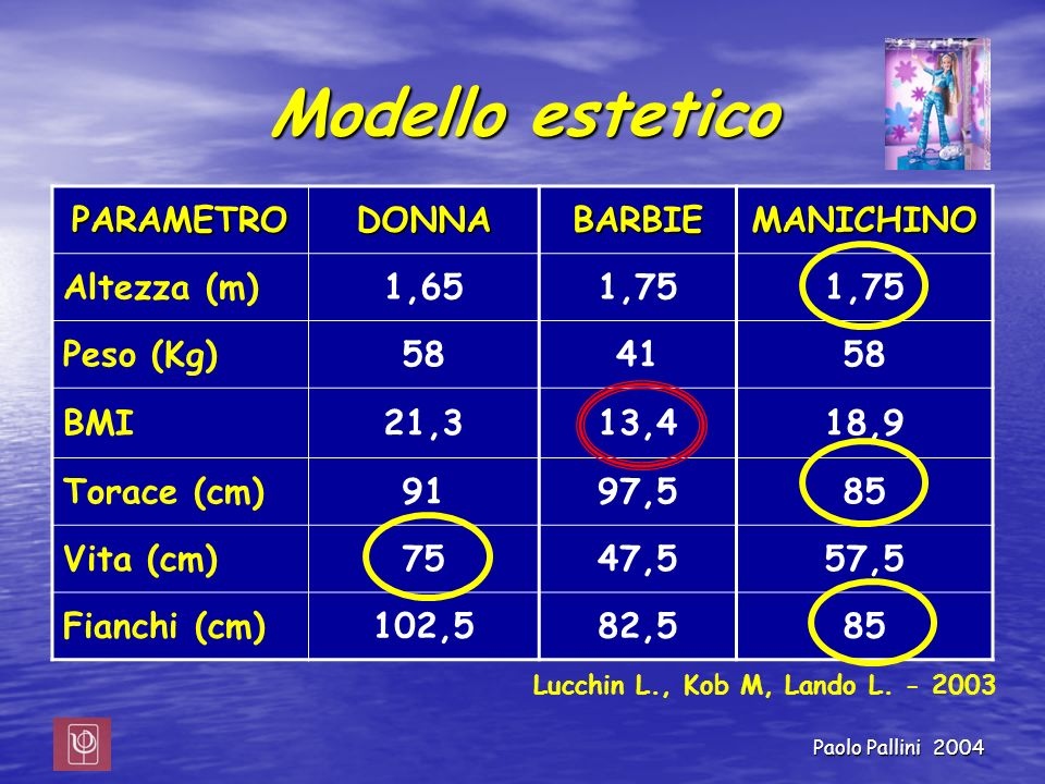 Modello estetico PARAMETRO DONNA BARBIE MANICHINO Altezza (m) 1,65