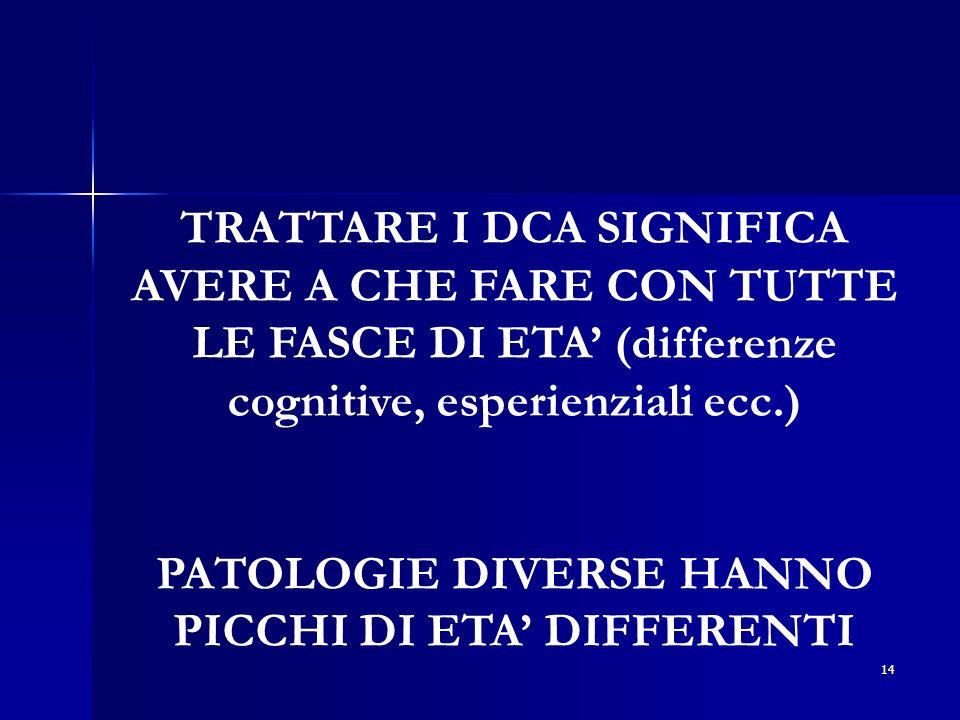 PATOLOGIE DIVERSE HANNO PICCHI DI ETA' DIFFERENTI