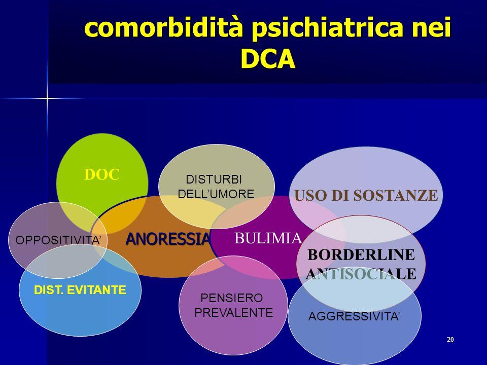 comorbidità psichiatrica nei DCA