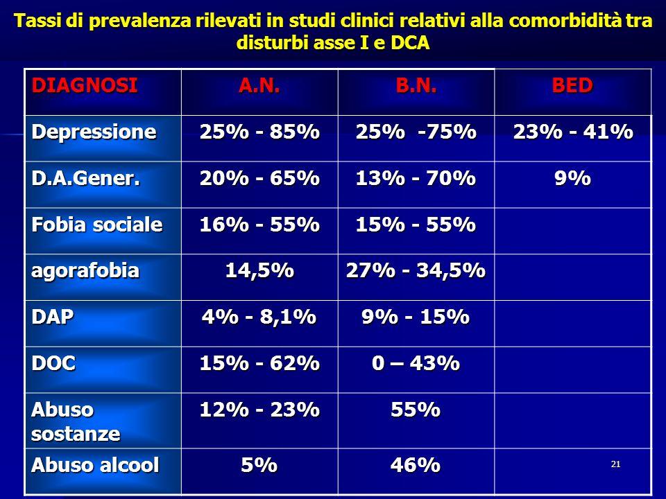 DIAGNOSI A.N. B.N. BED Depressione 25% - 85% 25% -75% 23% - 41%
