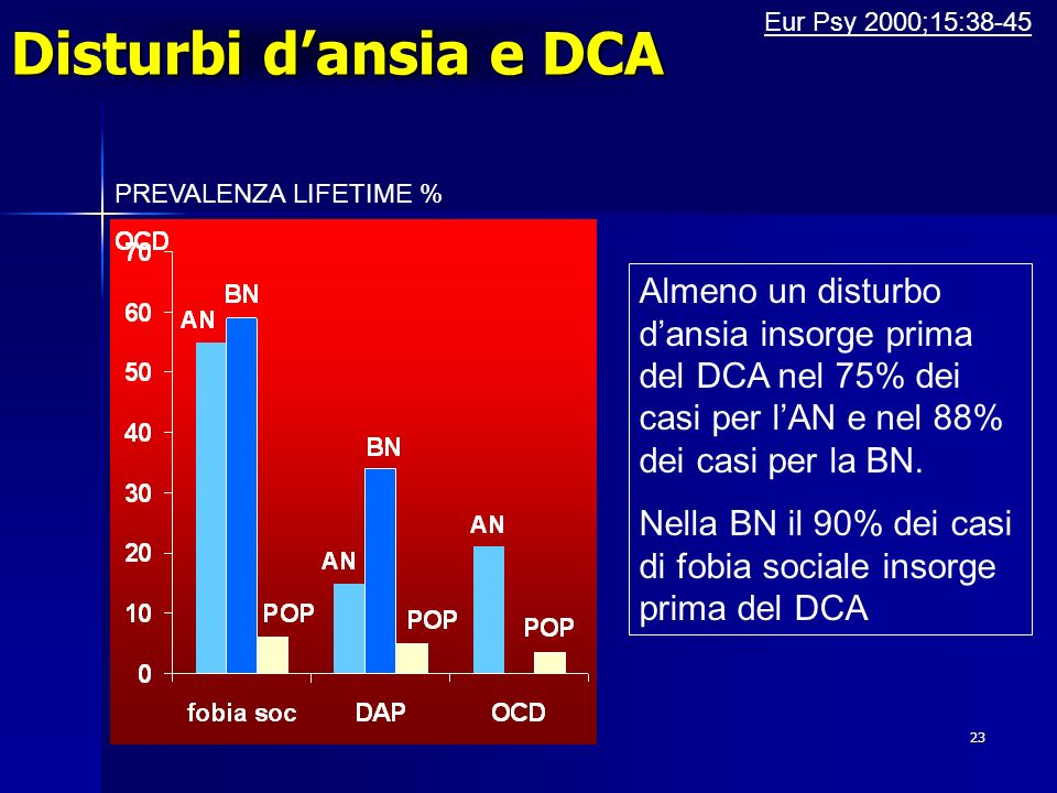 Disturbi d'ansia e DCA Eur Psy 2000;15:38-45. PREVALENZA LIFETIME %