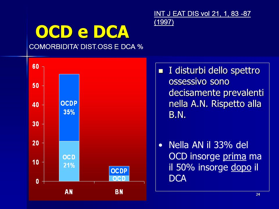 OCD e DCA INT J EAT DIS vol 21, 1, 83 -87 (1997) COMORBIDITA' DIST.OSS E DCA %