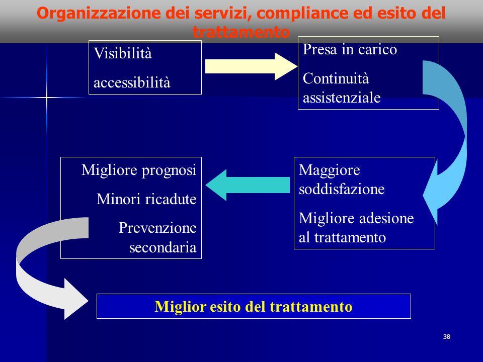 Organizzazione dei servizi, compliance ed esito del trattamento