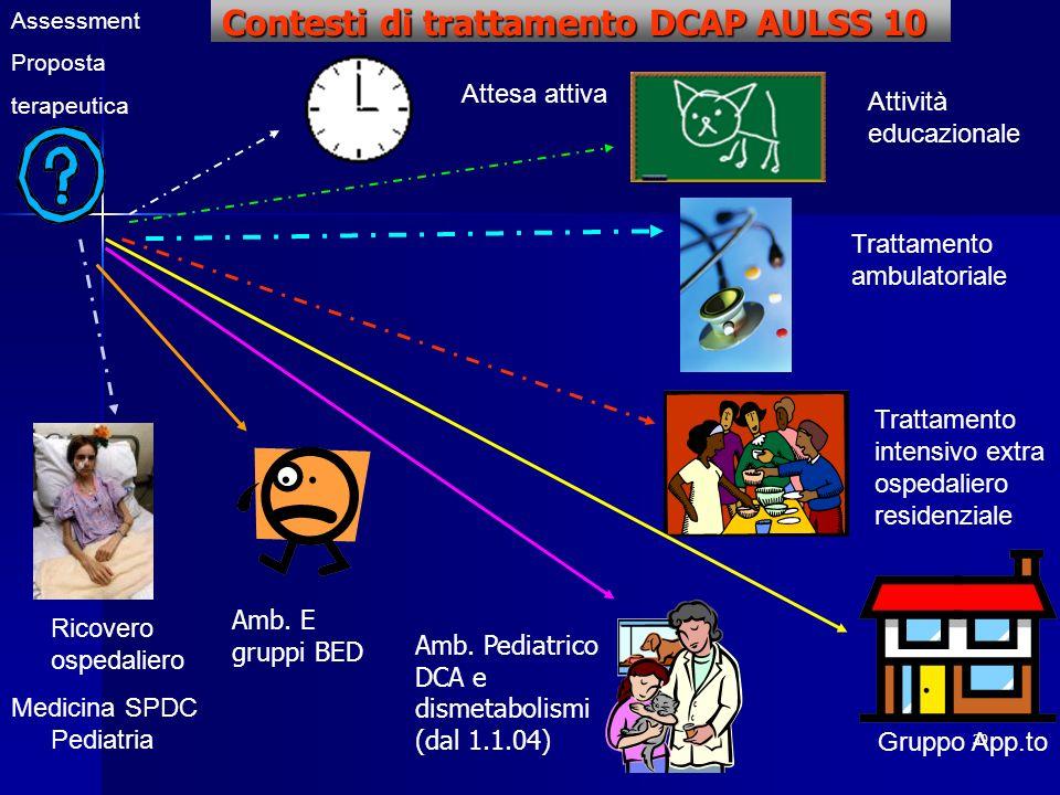 Contesti di trattamento DCAP AULSS 10