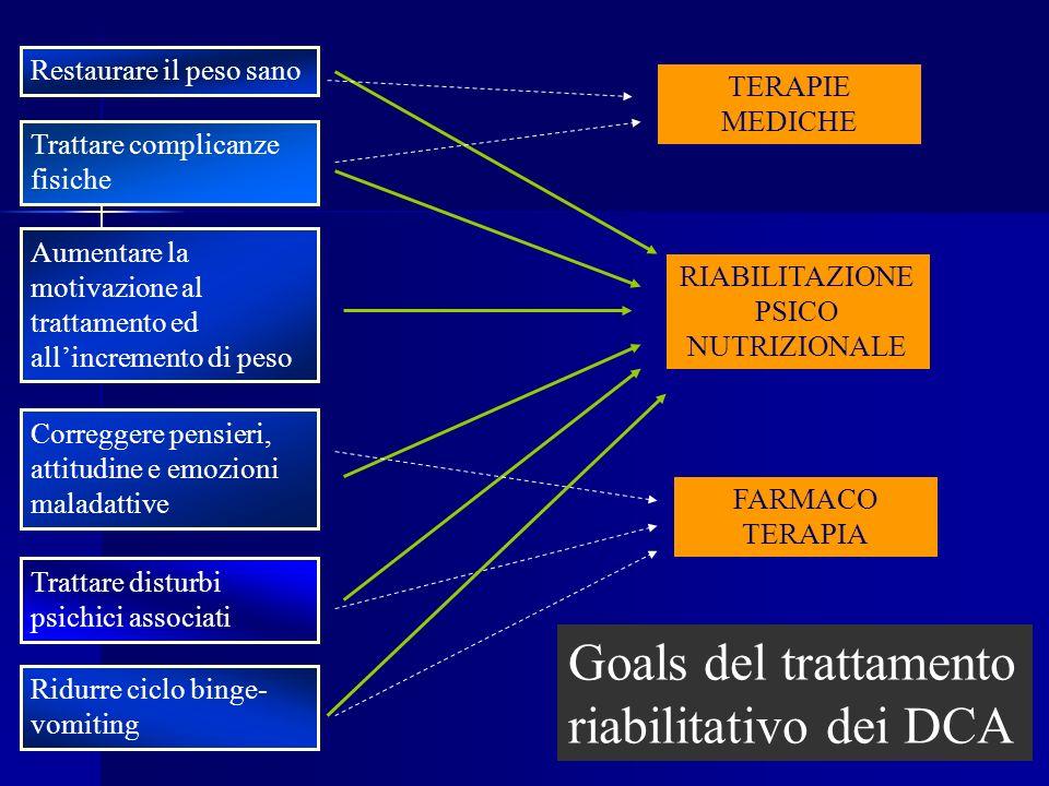 RIABILITAZIONE PSICO NUTRIZIONALE