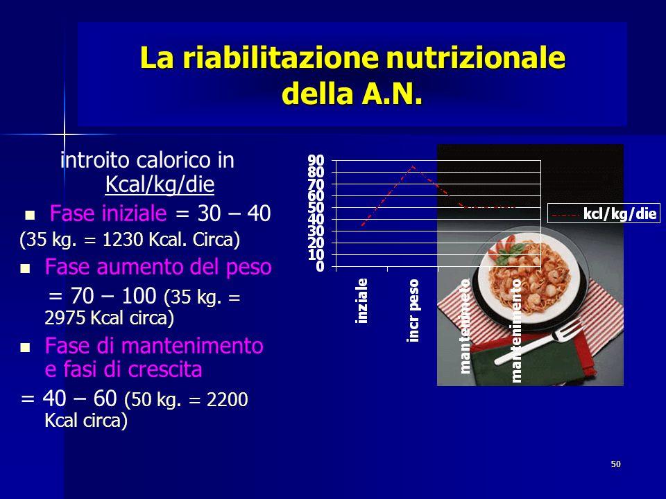 La riabilitazione nutrizionale della A.N.