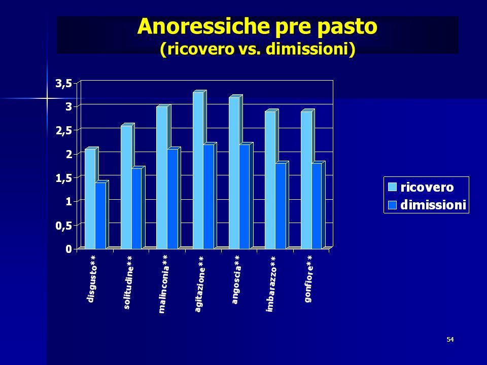 Anoressiche pre pasto (ricovero vs. dimissioni)