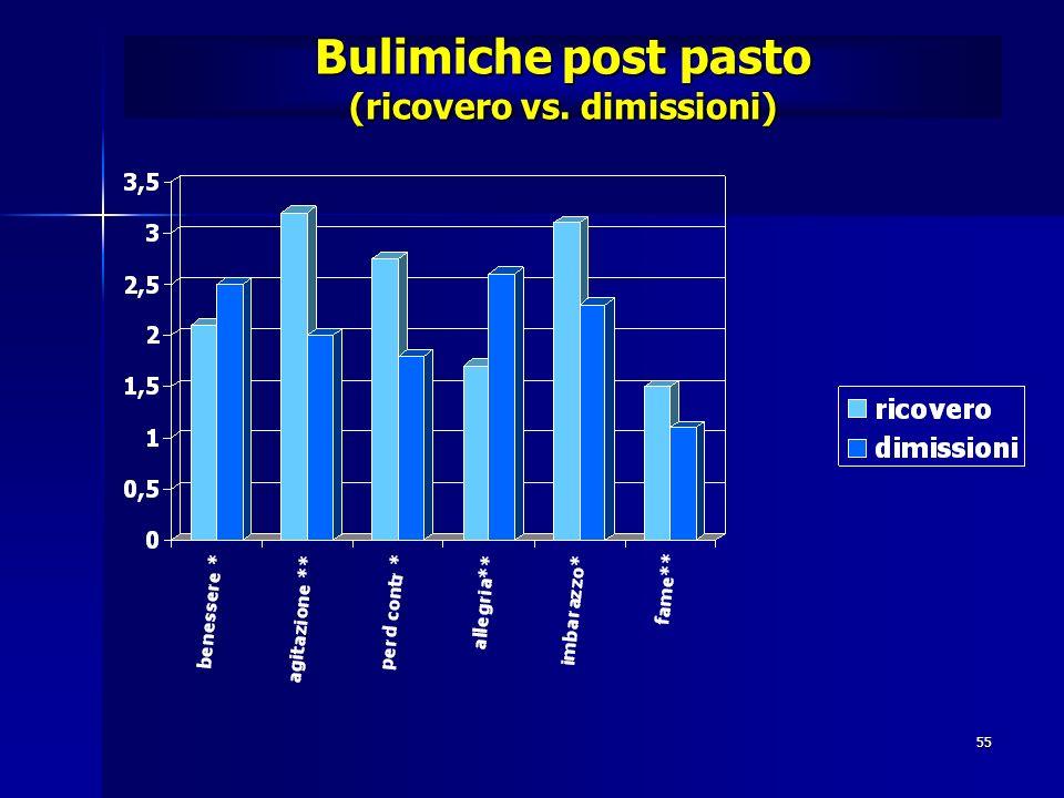 Bulimiche post pasto (ricovero vs. dimissioni)