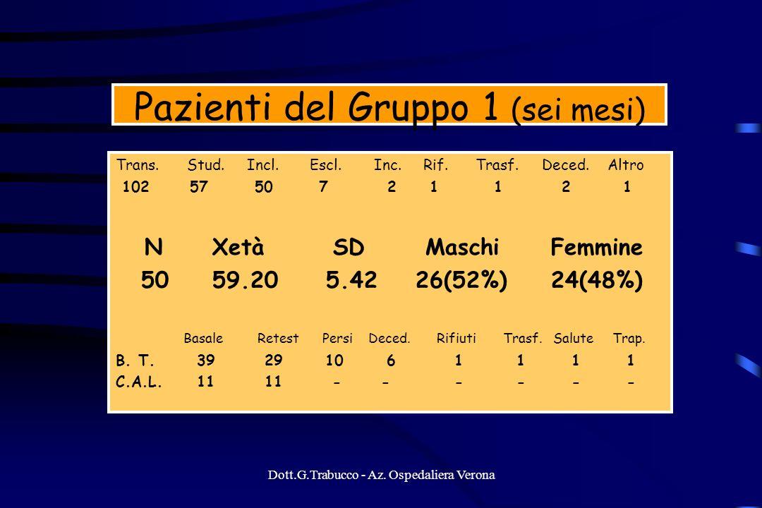 Pazienti del Gruppo 1 (sei mesi)