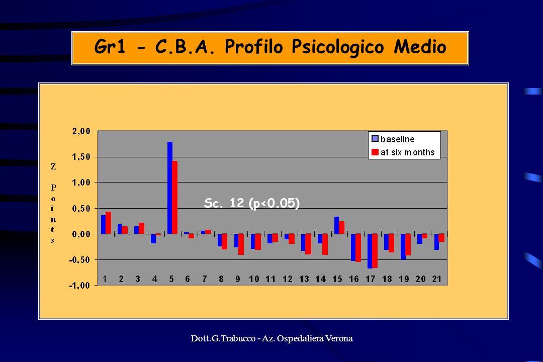 Gr1 - C.B.A. Profilo Psicologico Medio