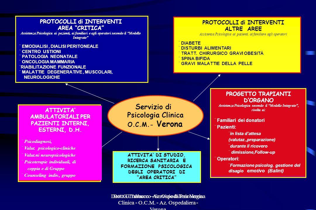 Servizio di Psicologia Clinica