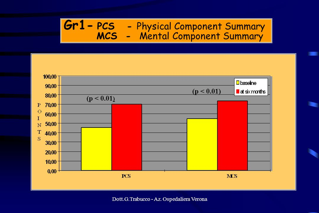 Gr1- PCS - Physical Component Summary MCS - Mental Component Summary