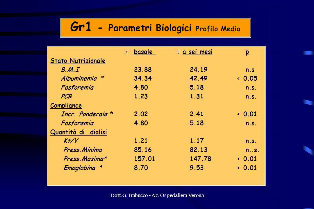 Gr1 - Parametri Biologici Profilo Medio