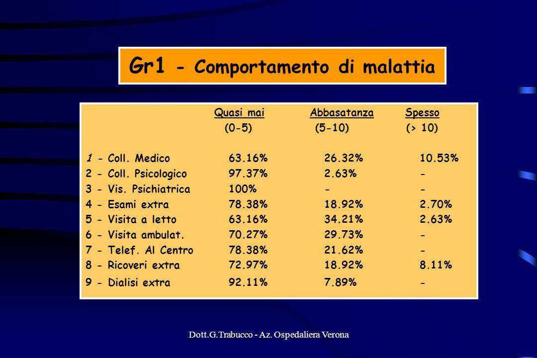 Gr1 - Comportamento di malattia