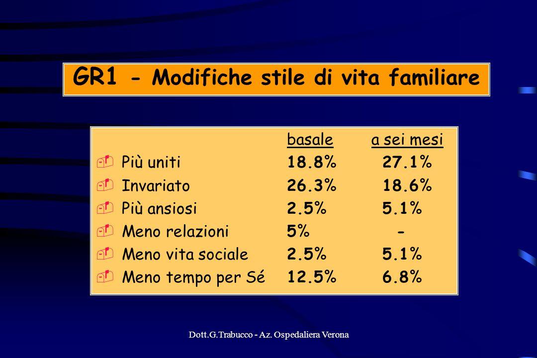 GR1 - Modifiche stile di vita familiare
