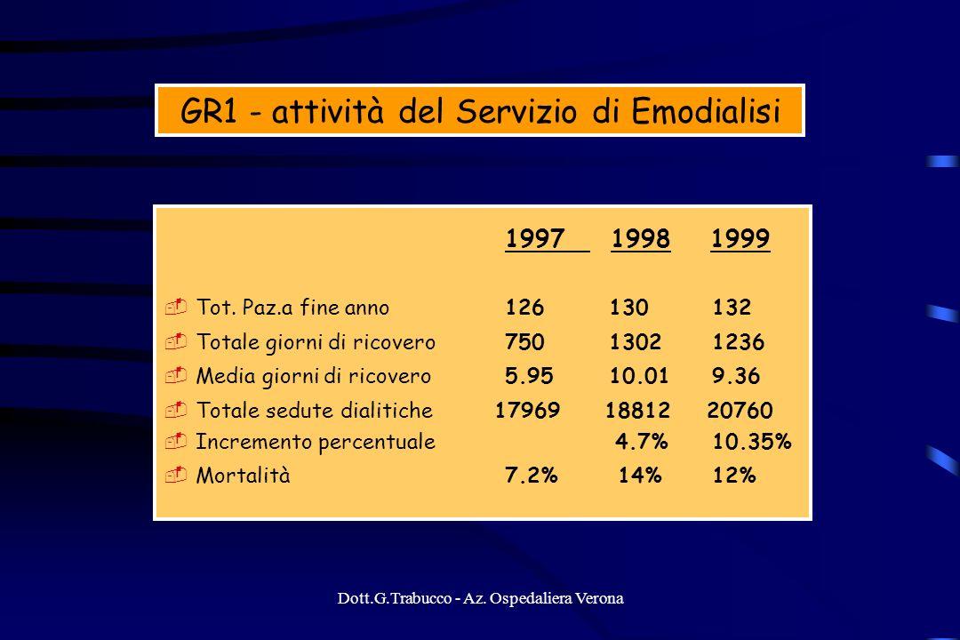 GR1 - attività del Servizio di Emodialisi