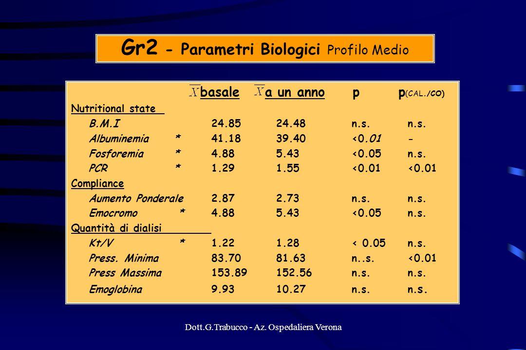 Gr2 - Parametri Biologici Profilo Medio