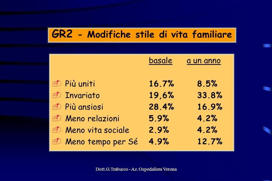 GR2 - Modifiche stile di vita familiare