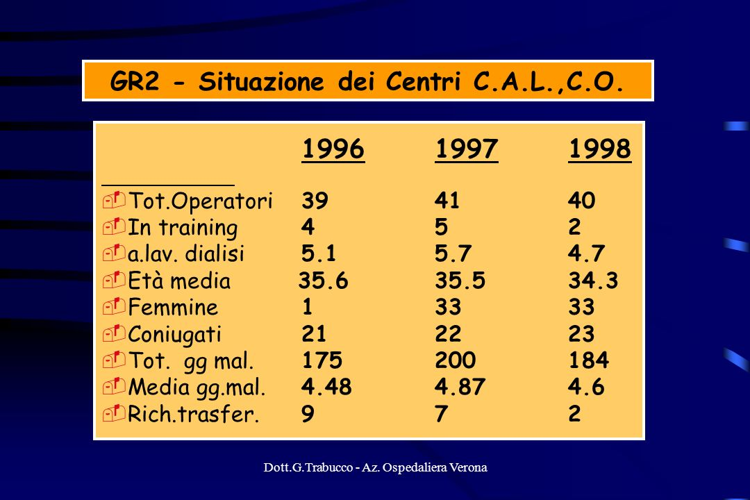 GR2 - Situazione dei Centri C.A.L.,C.O.