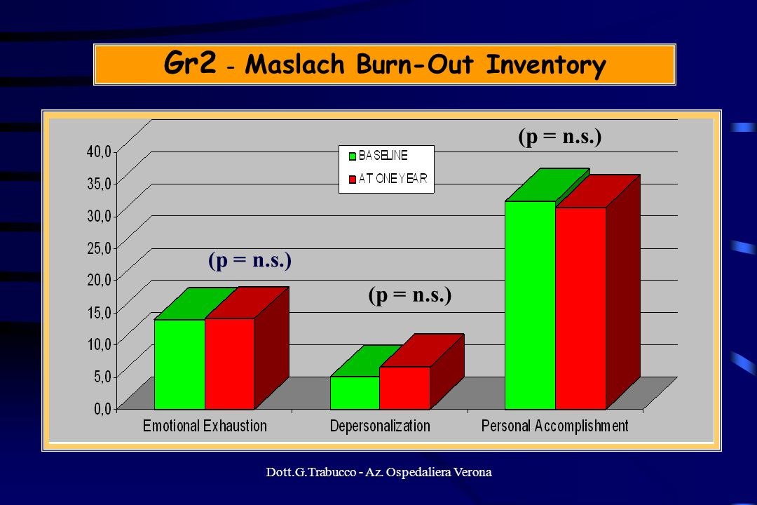 Gr2 - Maslach Burn-Out Inventory
