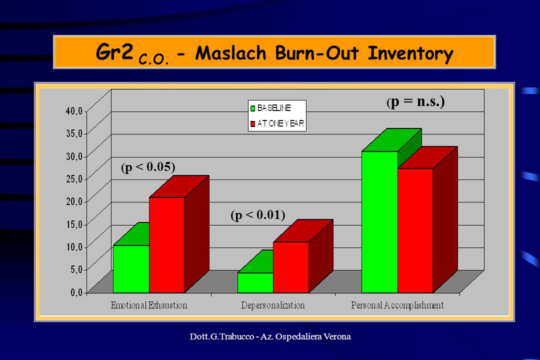 Gr2 C.O. - Maslach Burn-Out Inventory