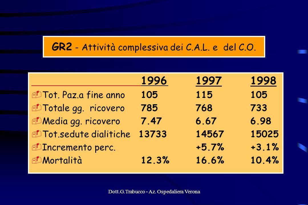 GR2 - Attività complessiva dei C.A.L. e del C.O.