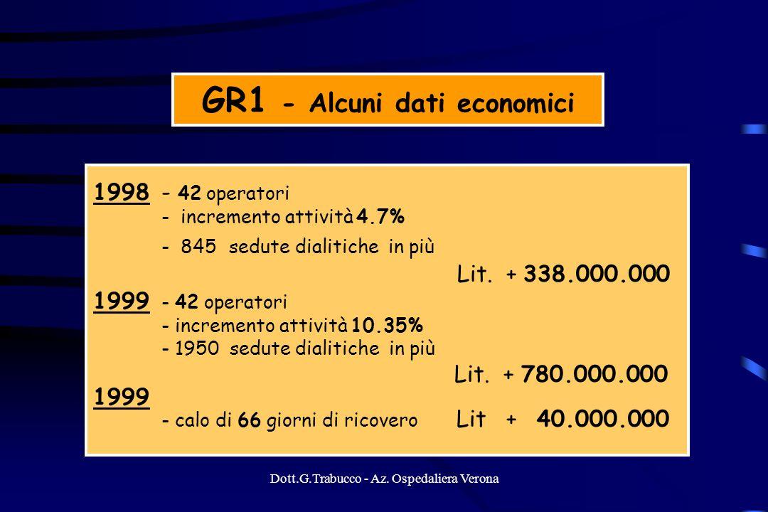 GR1 - Alcuni dati economici