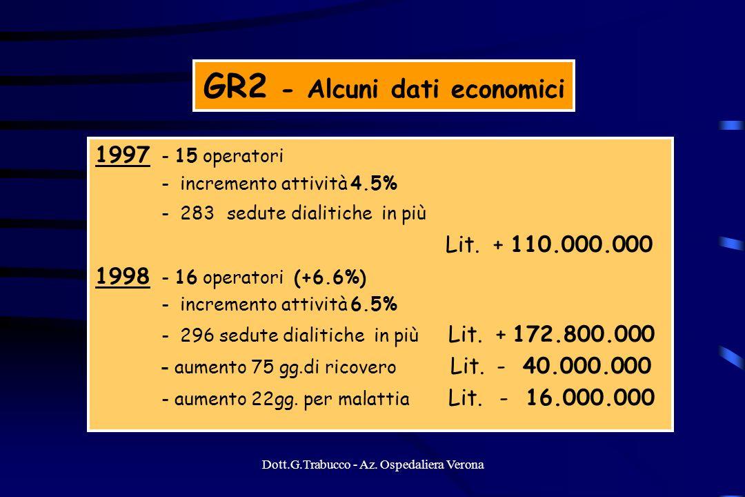 GR2 - Alcuni dati economici
