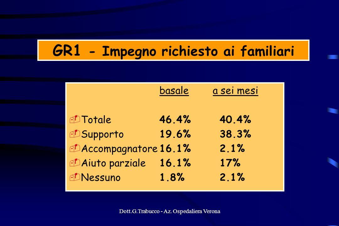 GR1 - Impegno richiesto ai familiari