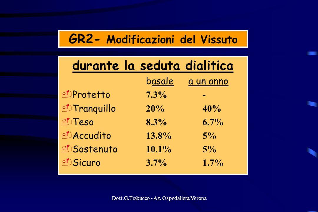 GR2- Modificazioni del Vissuto