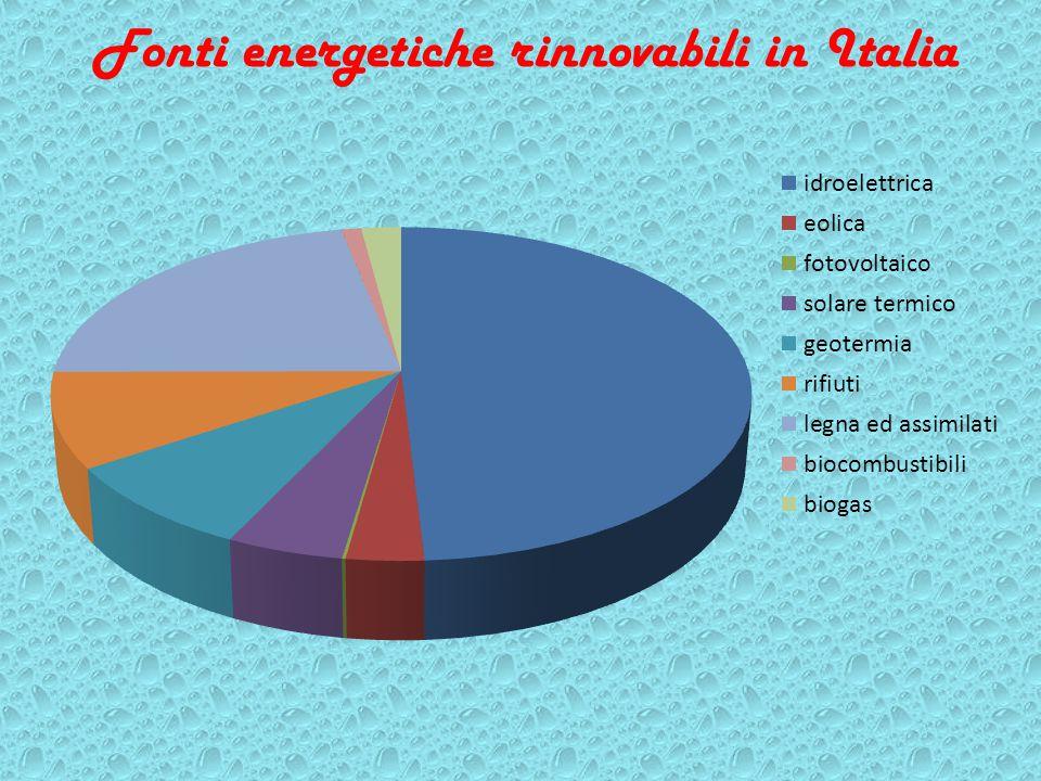 Fonti energetiche rinnovabili in Italia