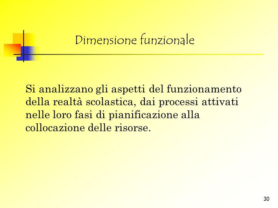 Dimensione funzionale