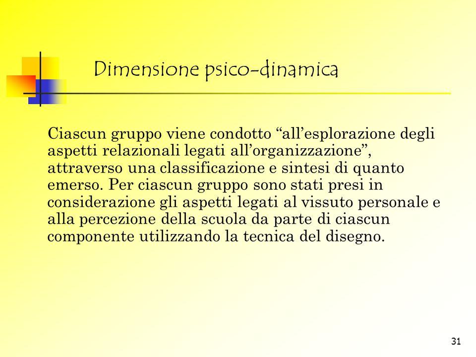 Dimensione psico-dinamica