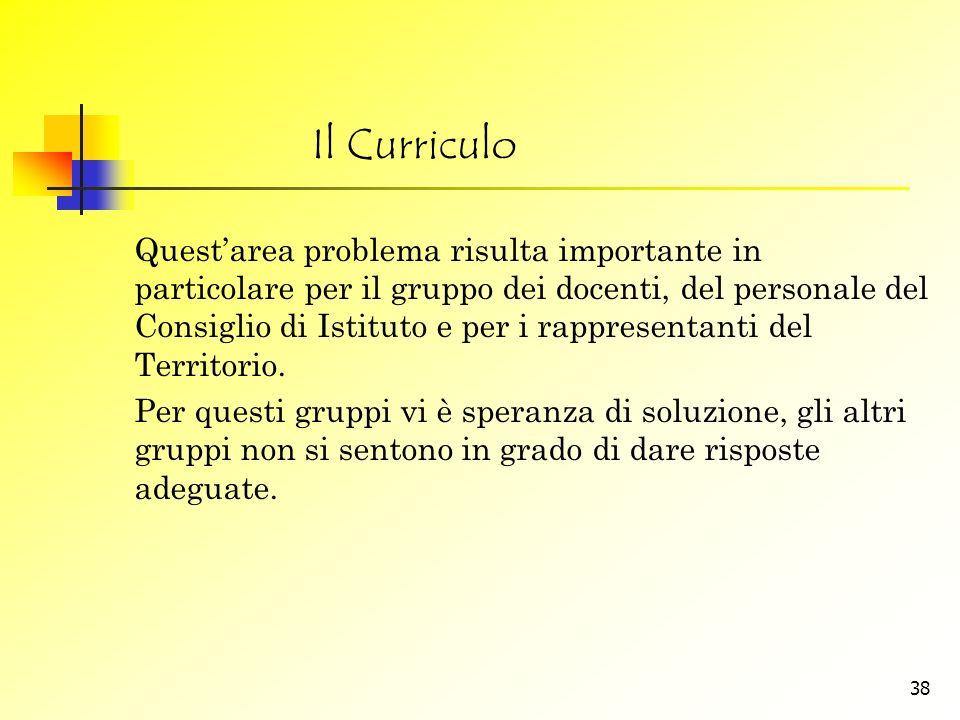 Il Curriculo