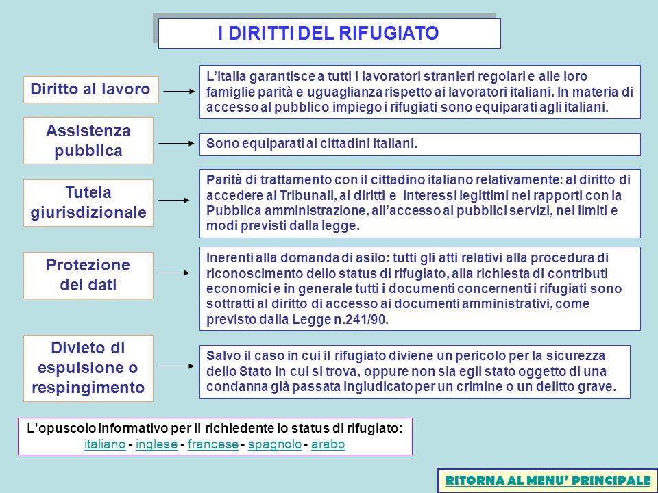 I DIRITTI DEL RIFUGIATO