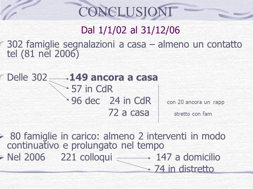 CONCLUSIONI Dal 1/1/02 al 31/12/06