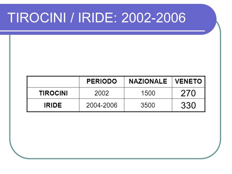 TIROCINI / IRIDE: 2002-2006 270 330 PERIODO NAZIONALE VENETO TIROCINI
