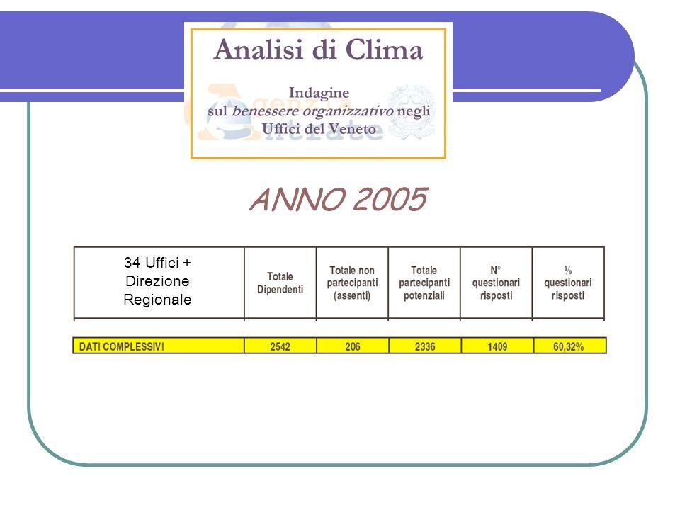 ANNO 2005 34 Uffici + Direzione Regionale