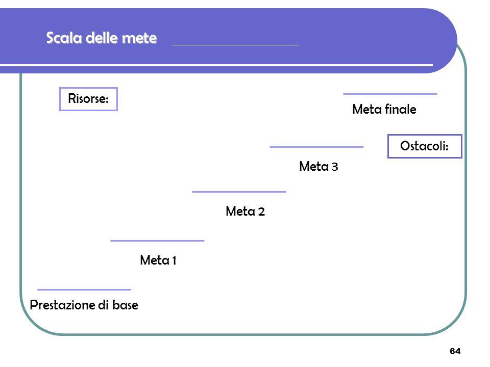 Scala delle mete Risorse: Meta finale Ostacoli: Meta 3 Meta 2 Meta 1