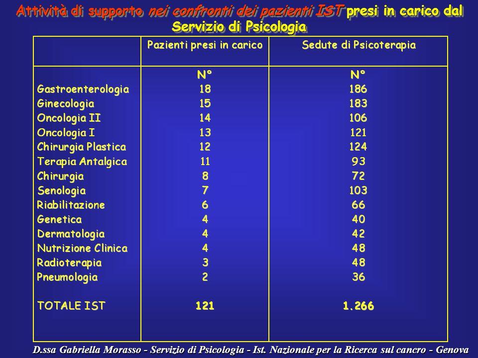 Attività di supporto nei confronti dei pazienti IST presi in carico dal Servizio di Psicologia