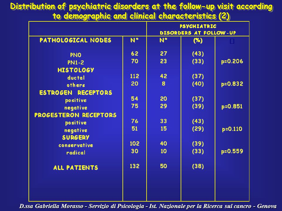 Distribution of psychiatric disorders at the follow-up visit according to demographic and clinical characteristics (2)