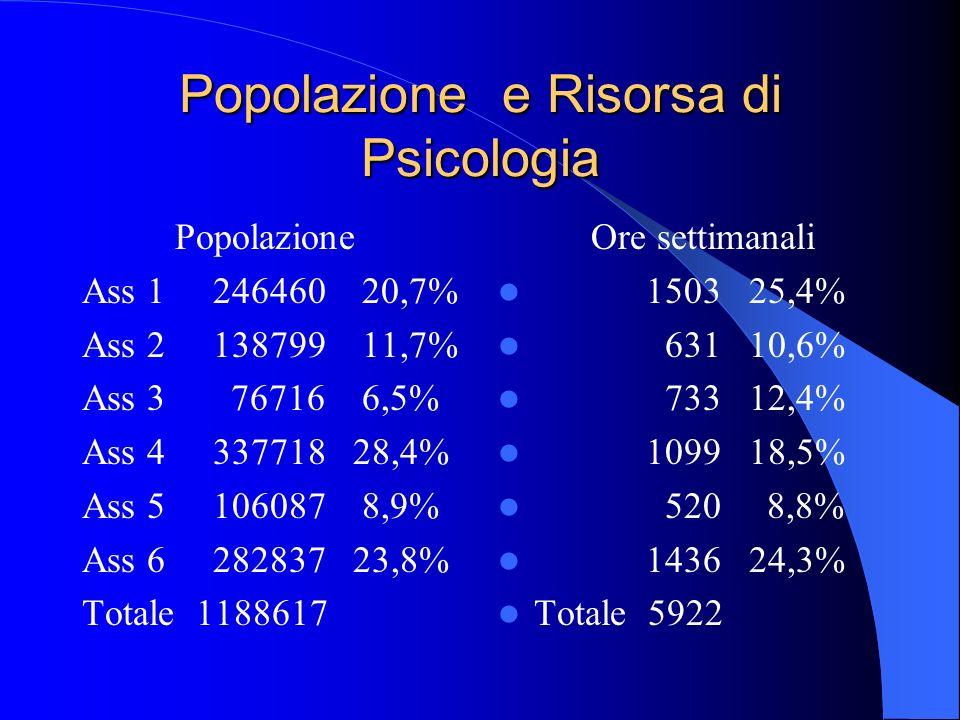 Popolazione e Risorsa di Psicologia